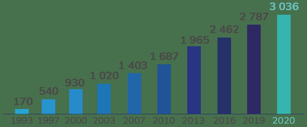 La Technopole en chiffres